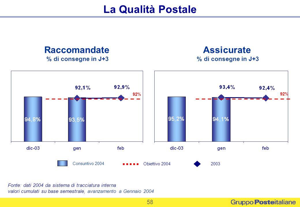 La Qualità Postale Raccomandate Assicurate % di consegne in J+3