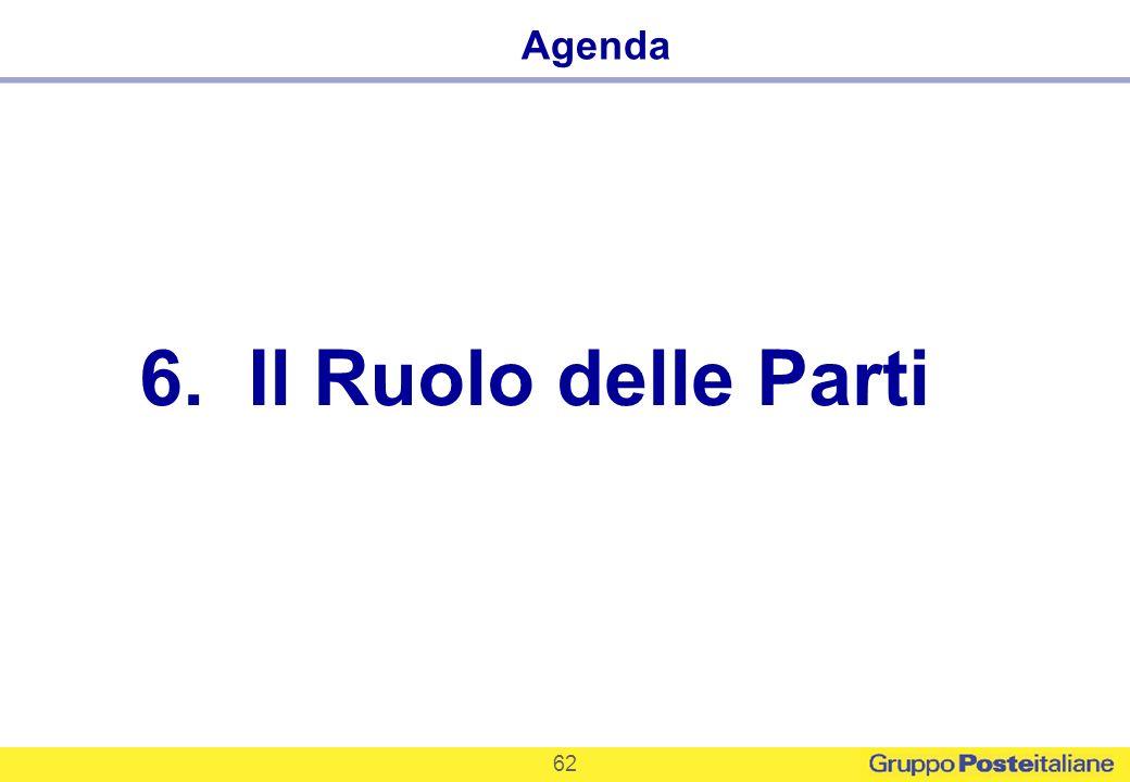 Agenda Il Ruolo delle Parti