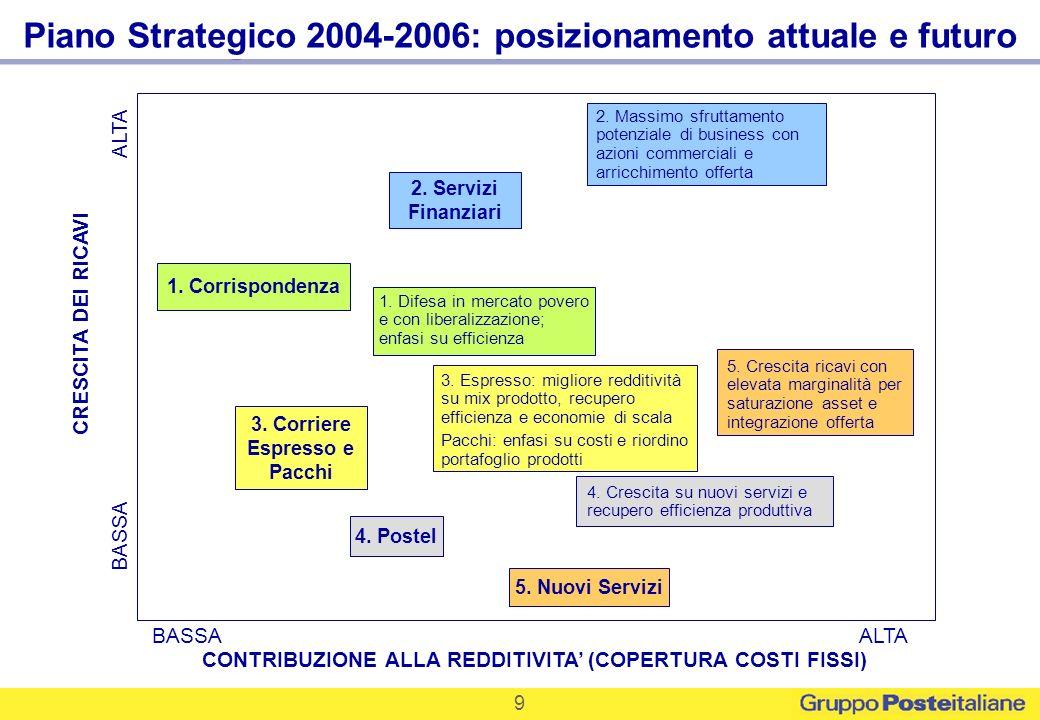 Piano Strategico 2004-2006: posizionamento attuale e futuro