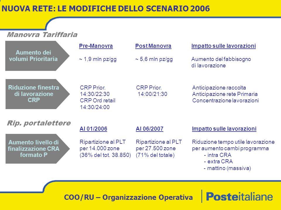 NUOVA RETE: LE MODIFICHE DELLO SCENARIO 2006