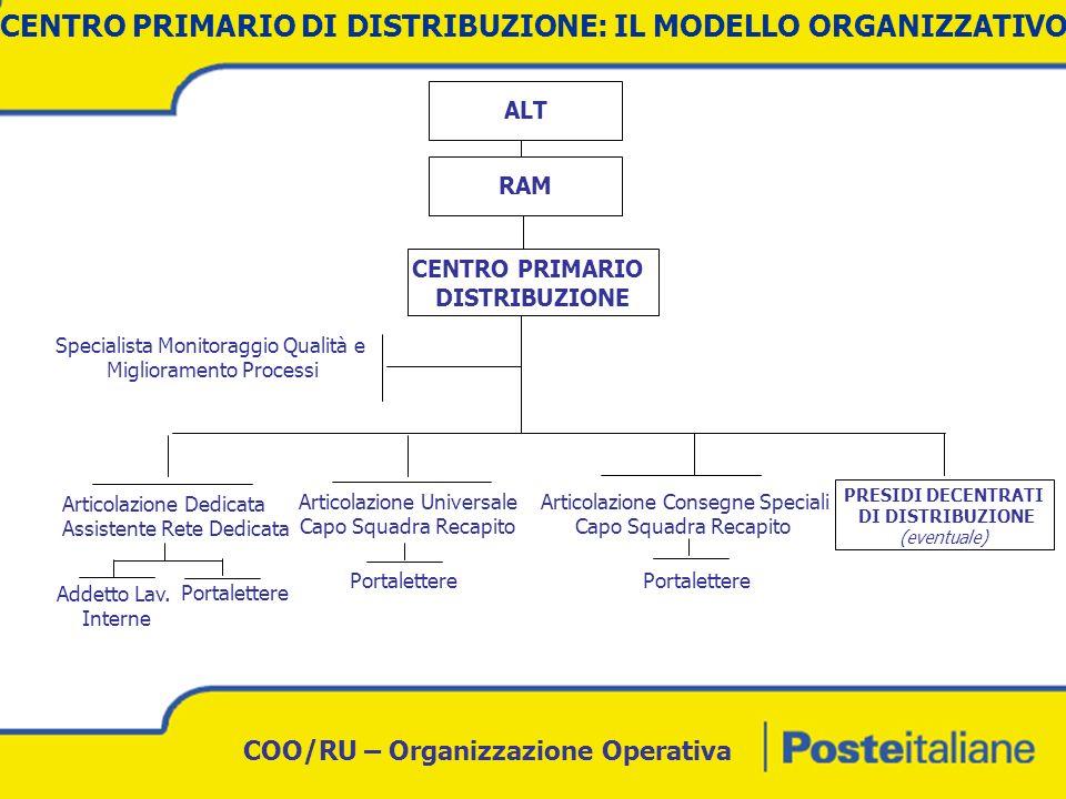 CENTRO PRIMARIO DI DISTRIBUZIONE: IL MODELLO ORGANIZZATIVO