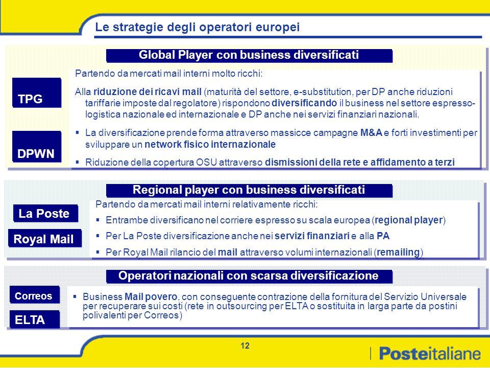Le strategie degli operatori europei