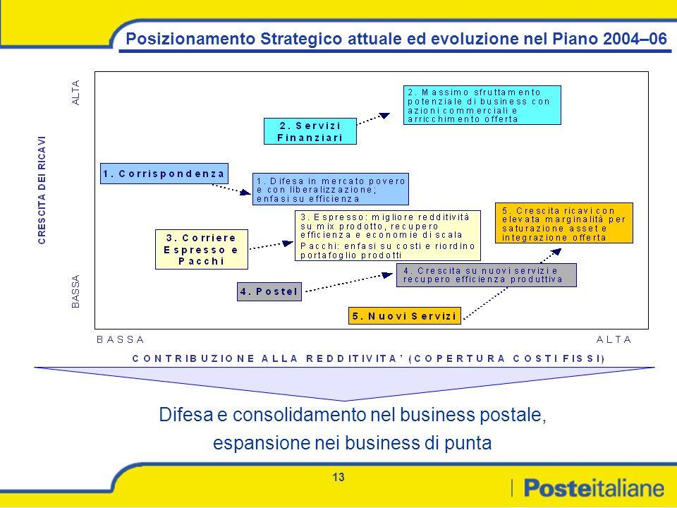 Difesa e consolidamento nel business postale,