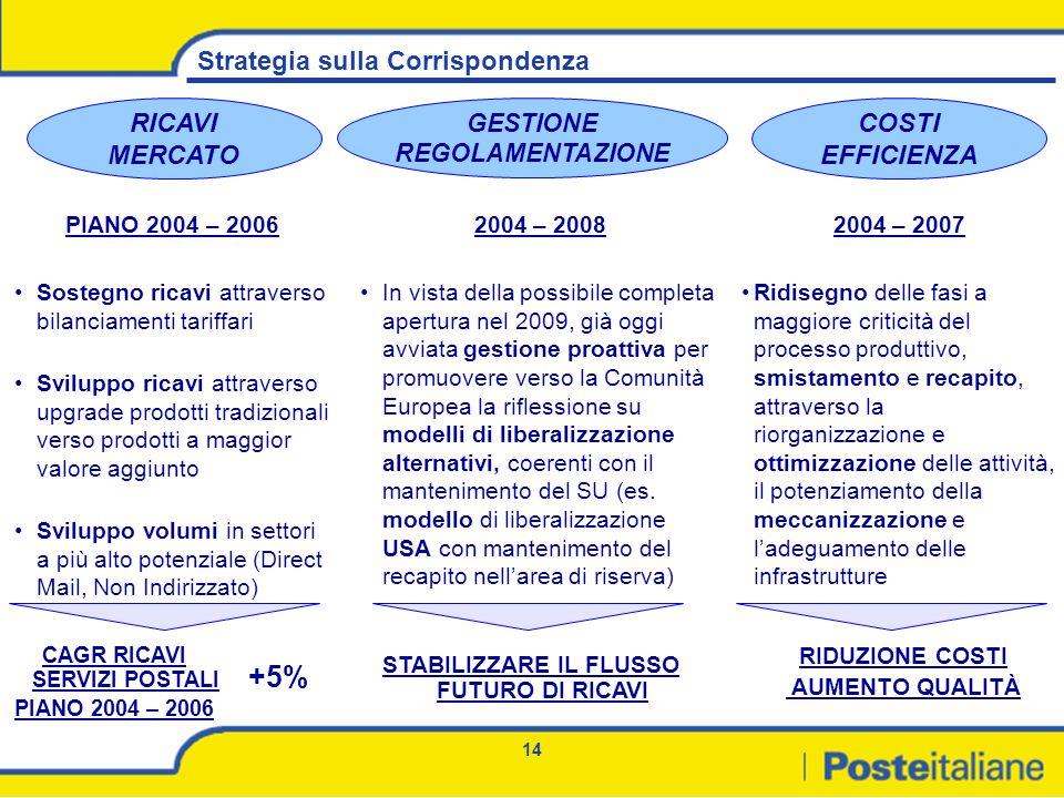 +5% Strategia sulla Corrispondenza RICAVI MERCATO COSTI EFFICIENZA