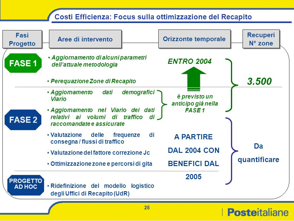 Costi Efficienza: Focus sulla ottimizzazione del Recapito