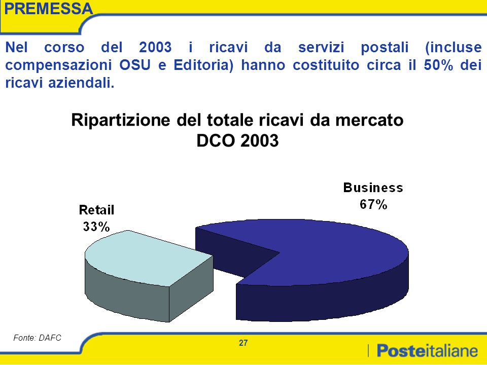 Ripartizione del totale ricavi da mercato DCO 2003