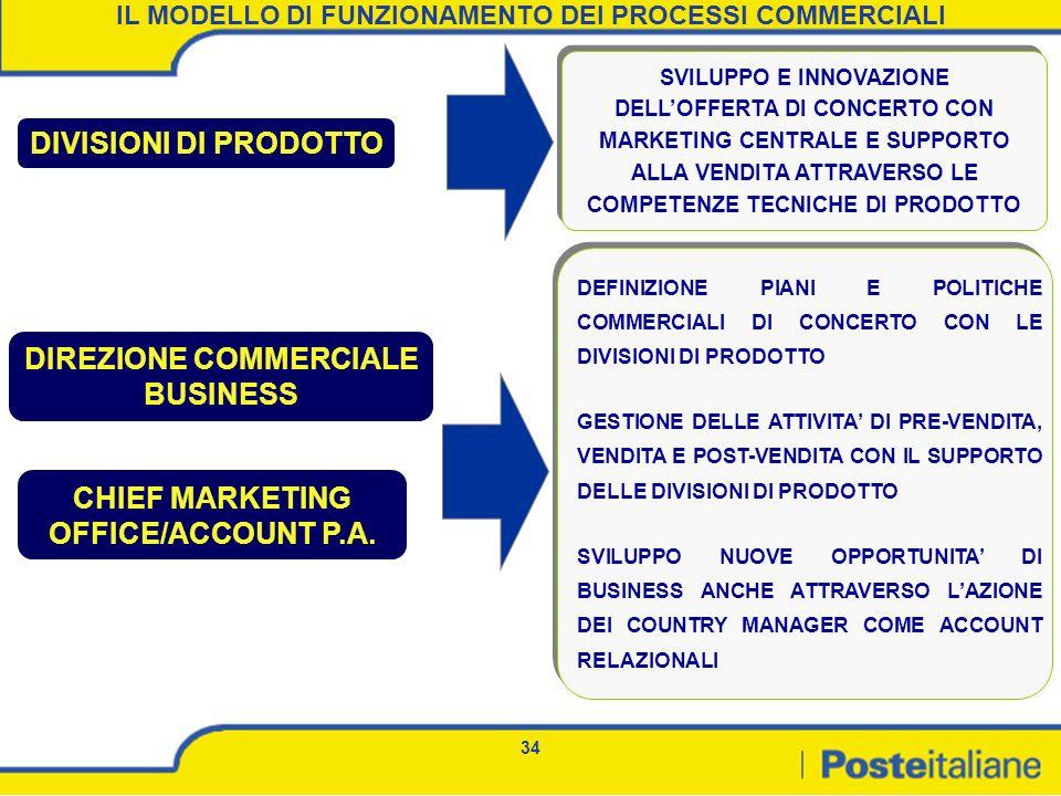 DIREZIONE COMMERCIALE BUSINESS