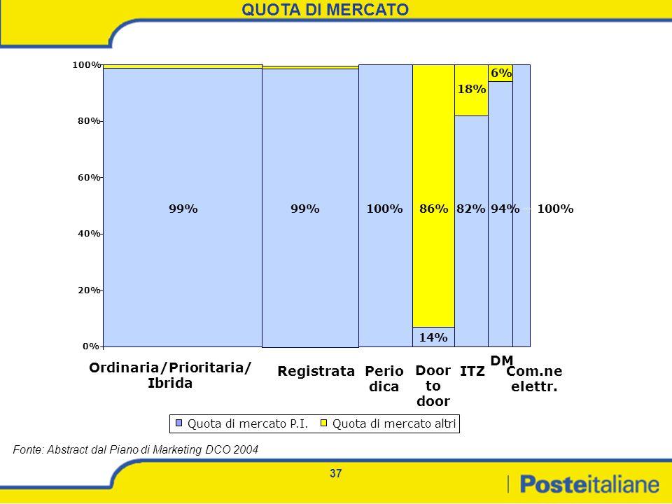 Ordinaria/Prioritaria/Ibrida