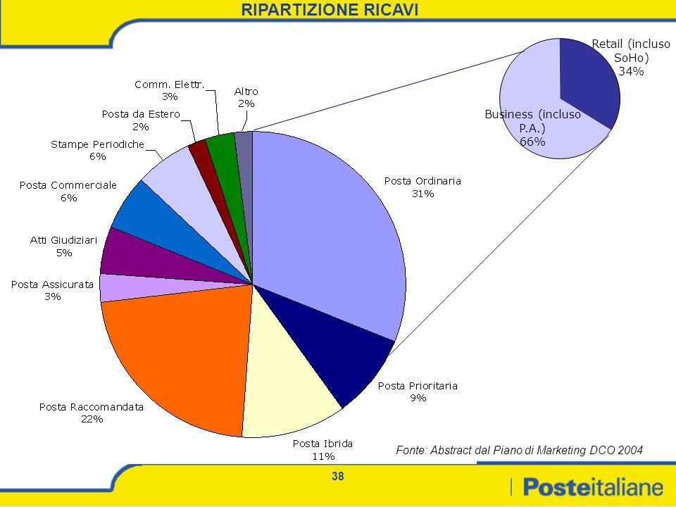 RIPARTIZIONE RICAVI Retail (incluso SoHo) 34% Business (incluso P.A.)