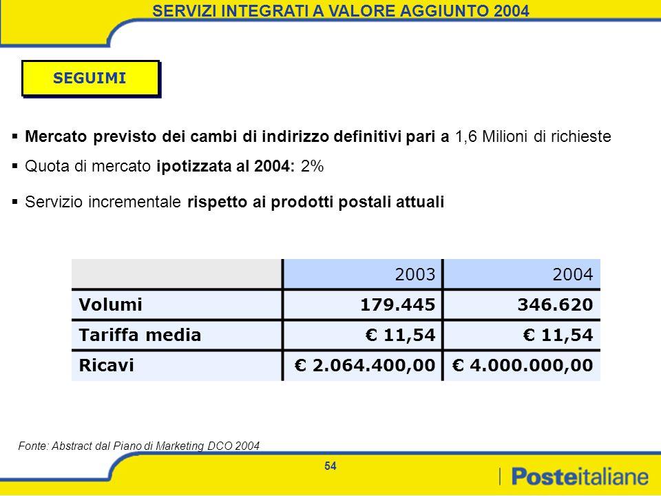 SERVIZI INTEGRATI A VALORE AGGIUNTO 2004
