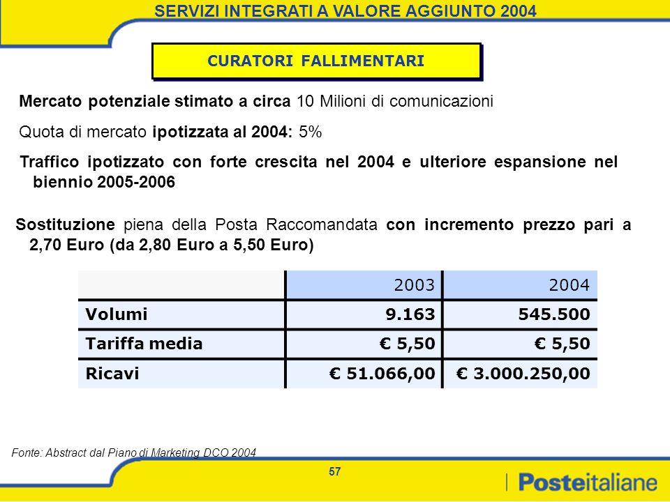 SERVIZI INTEGRATI A VALORE AGGIUNTO 2004 CURATORI FALLIMENTARI