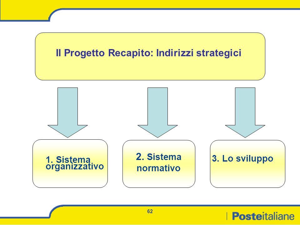 Il Progetto Recapito: Indirizzi strategici
