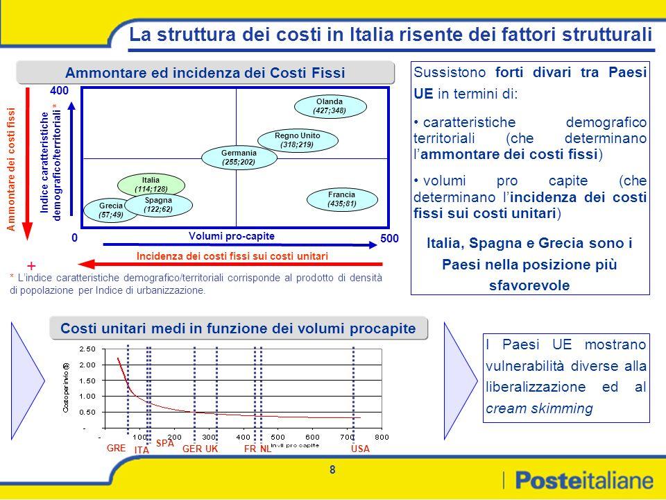 La struttura dei costi in Italia risente dei fattori strutturali