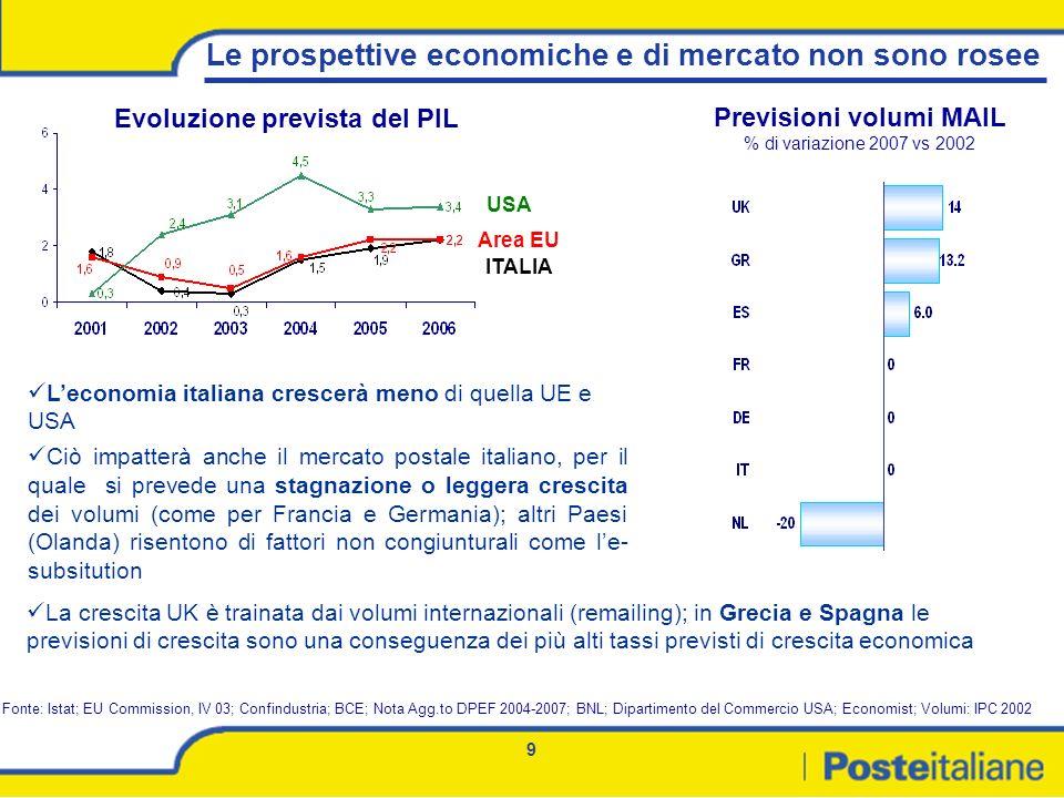 Evoluzione prevista del PIL Previsioni volumi MAIL