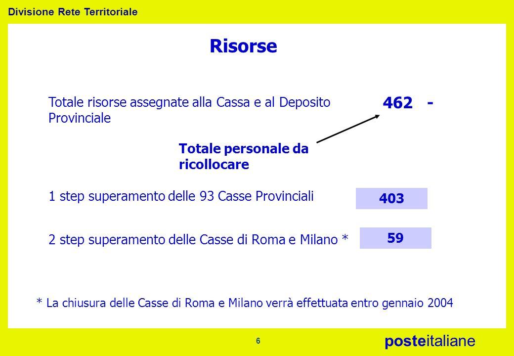 Risorse Totale risorse assegnate alla Cassa e al Deposito Provinciale. 462 - Totale personale da ricollocare.