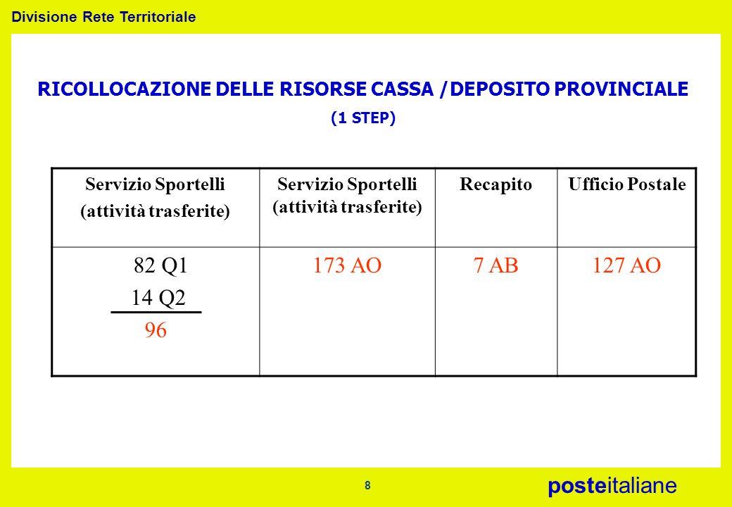 RICOLLOCAZIONE DELLE RISORSE CASSA /DEPOSITO PROVINCIALE