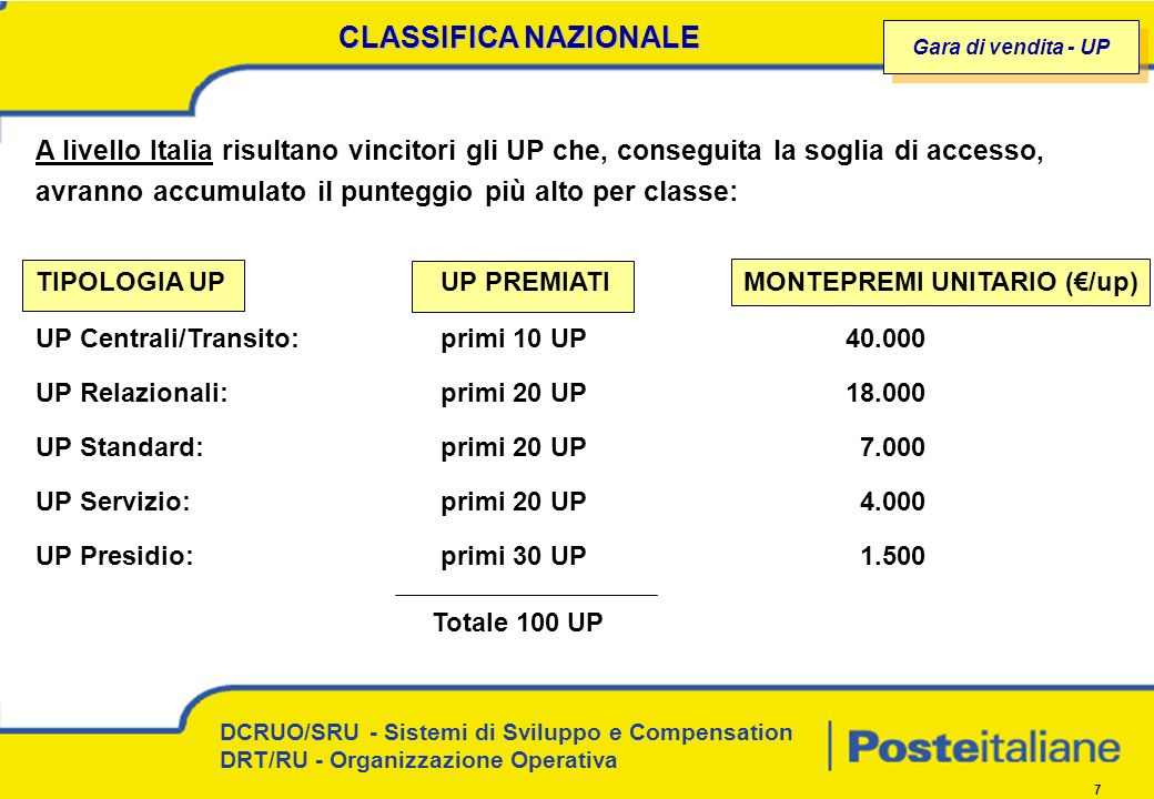 CLASSIFICA NAZIONALE Gara di vendita - UP.
