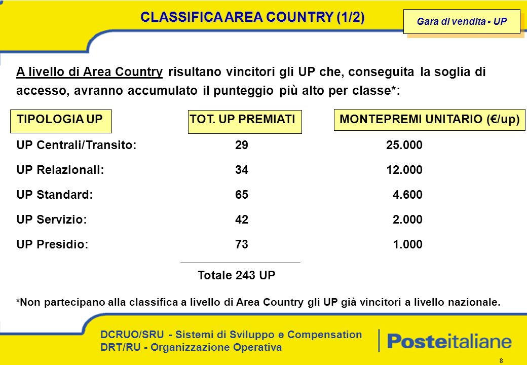 CLASSIFICA AREA COUNTRY (1/2)