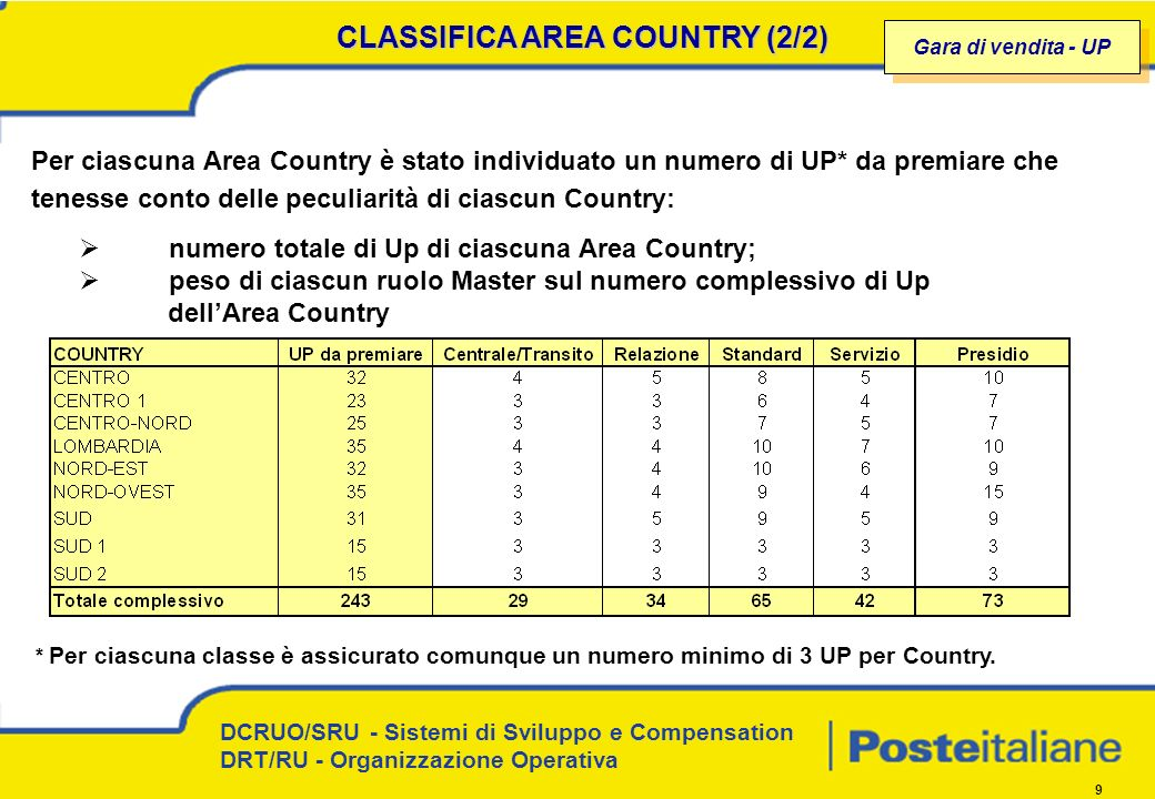 CLASSIFICA AREA COUNTRY (2/2)