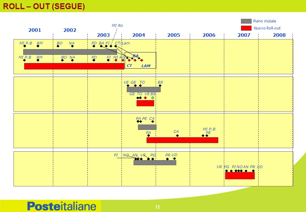 ROLL – OUT (SEGUE) 2003. 2004. 2005. 2002. 2001. 2007. 2008. 2006. Piano iniziale. Nuovo Roll-out.