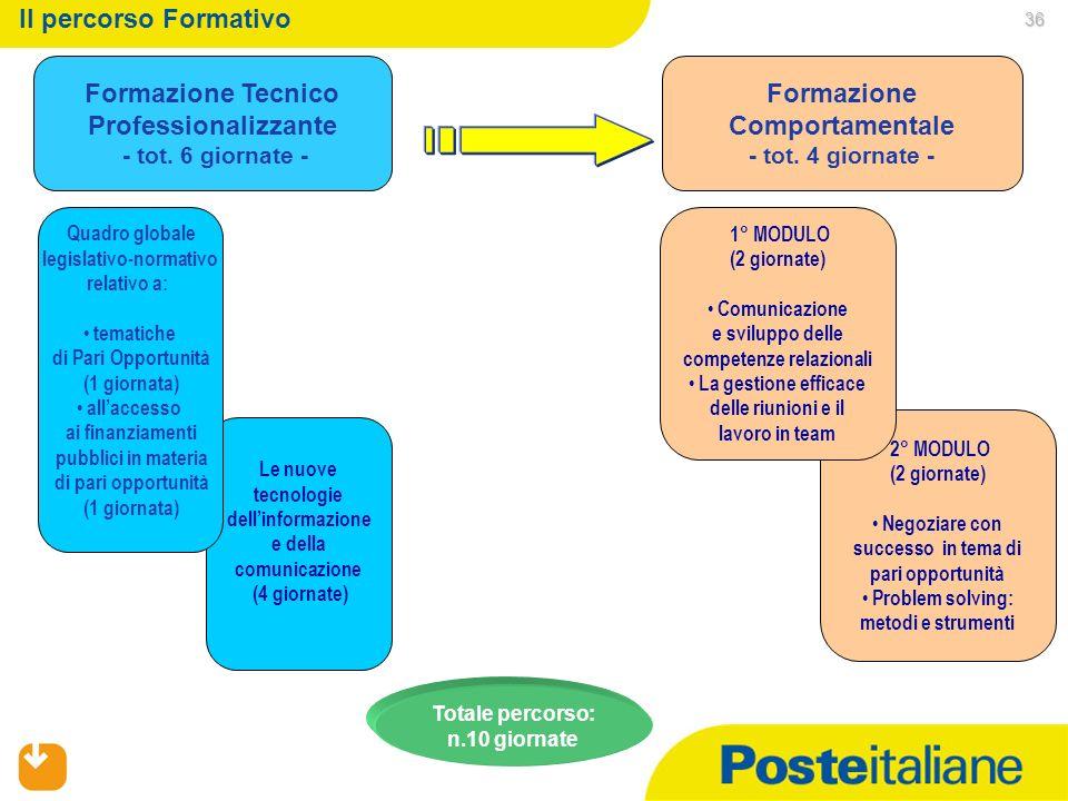 Formazione Tecnico Professionalizzante Formazione Comportamentale