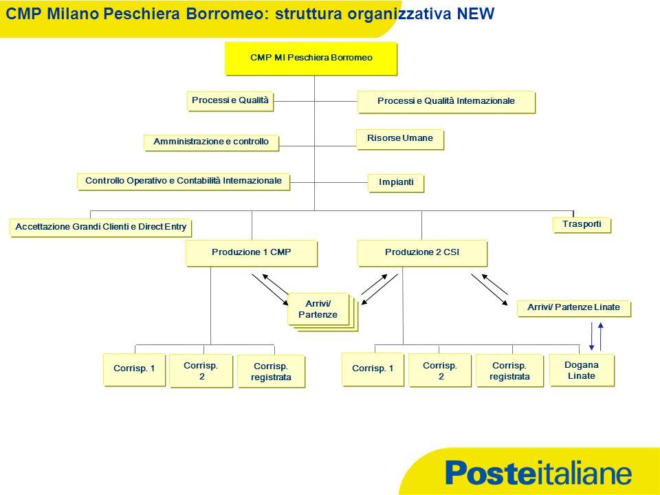CMP Milano Peschiera Borromeo: struttura organizzativa NEW