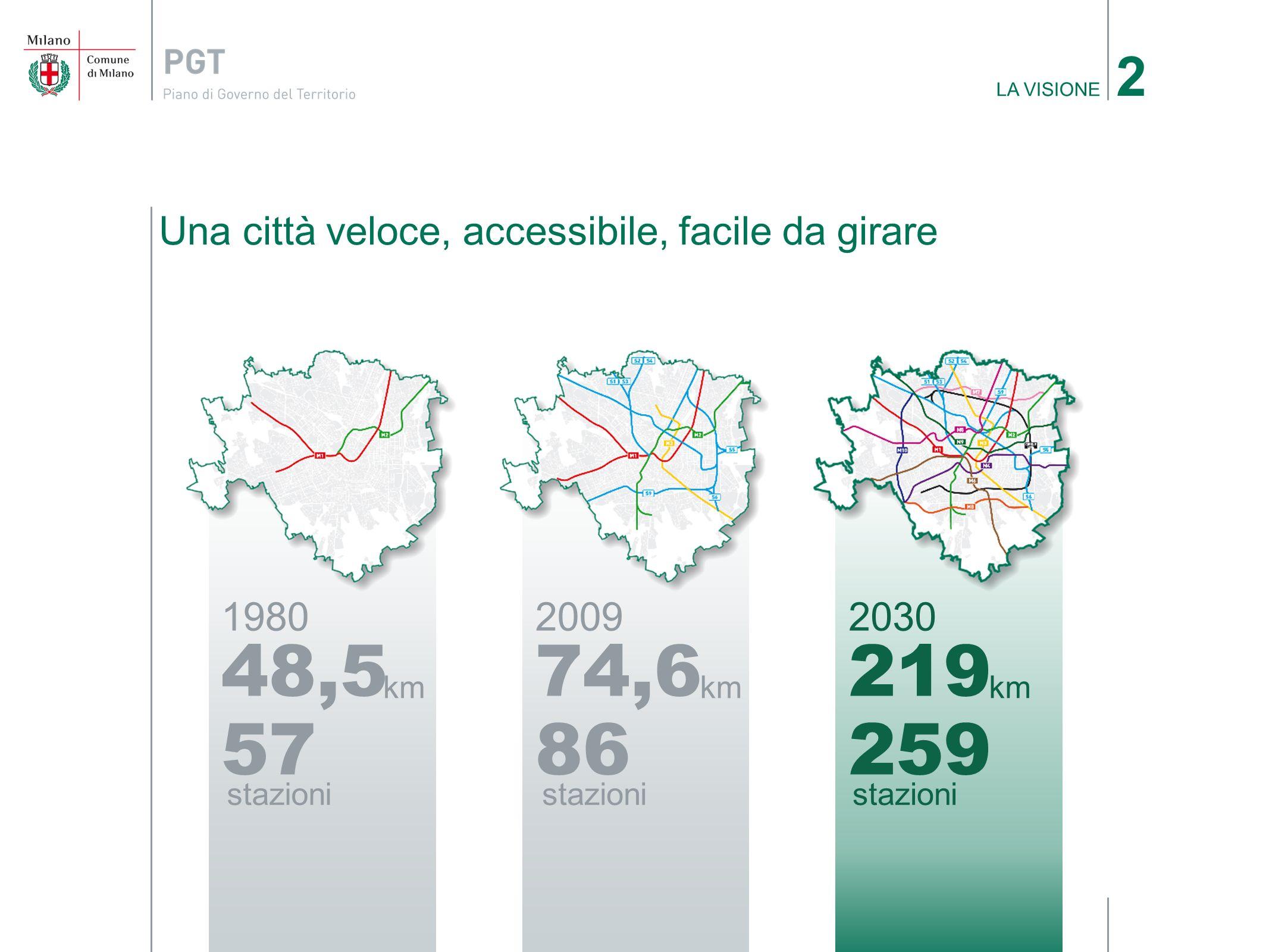 2 LA VISIONE. Una città veloce, accessibile, facile da girare. 1980. 48,5. km. 57. stazioni. 2009.