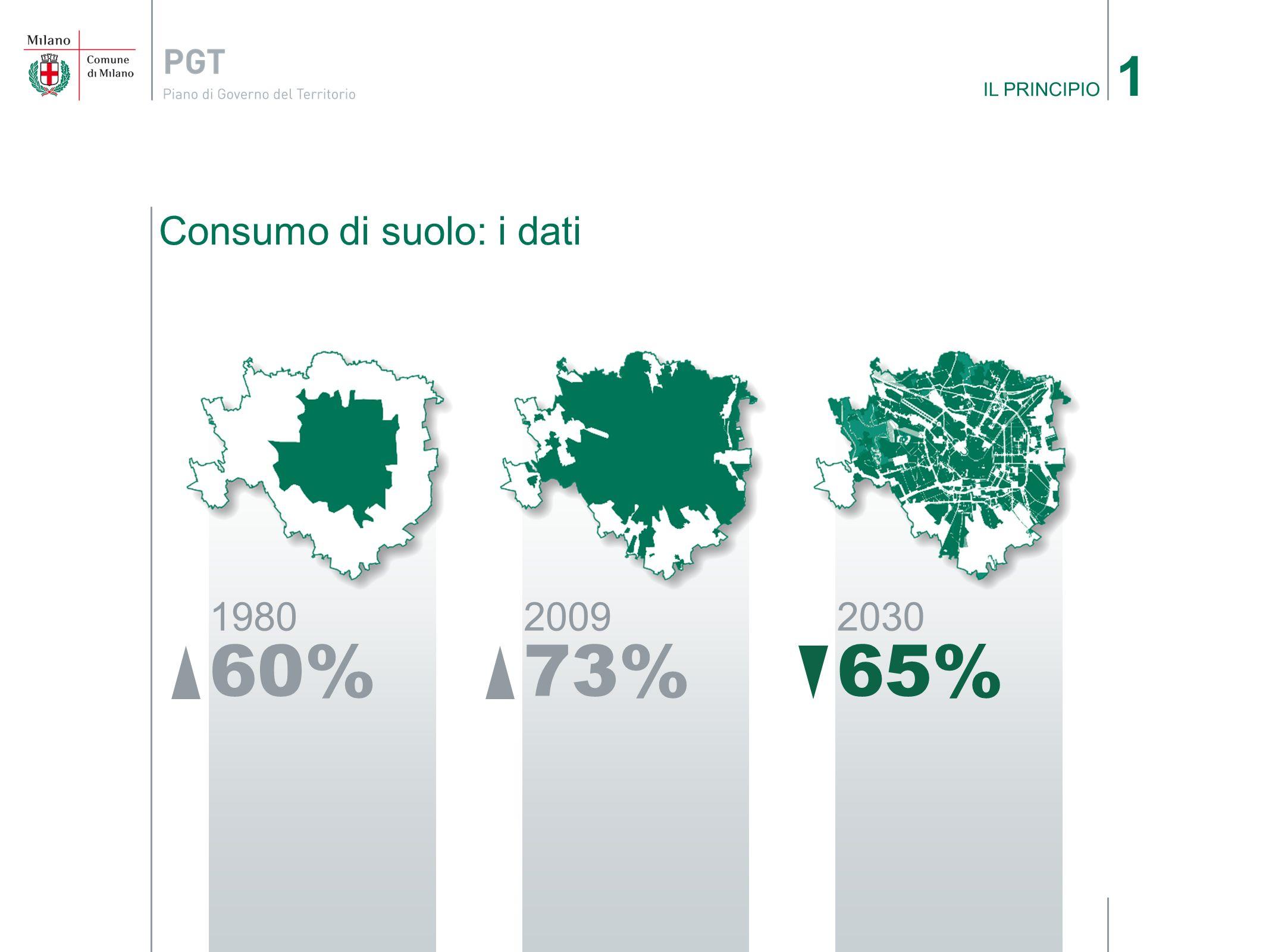 1 IL PRINCIPIO Consumo di suolo: i dati 1980 60% 2009 73% 2030 65%