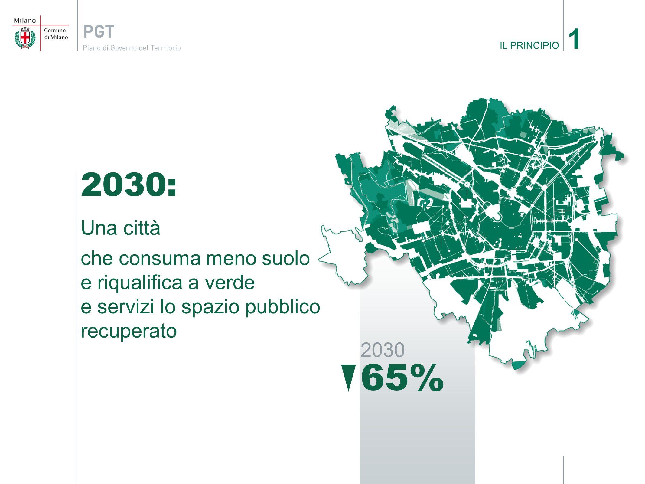 1 IL PRINCIPIO. 2030: Una città. che consuma meno suolo e riqualifica a verde e servizi lo spazio pubblico recuperato.