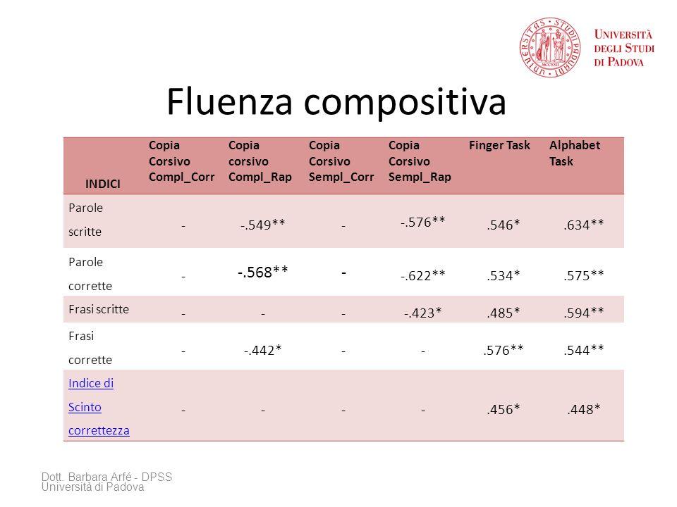 Fluenza compositiva -.568** - -.549** -.576** .546* .634** -.622**