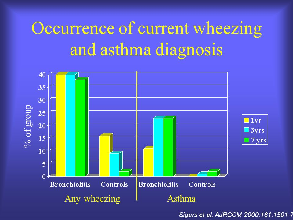Occurrence of current wheezing and asthma diagnosis