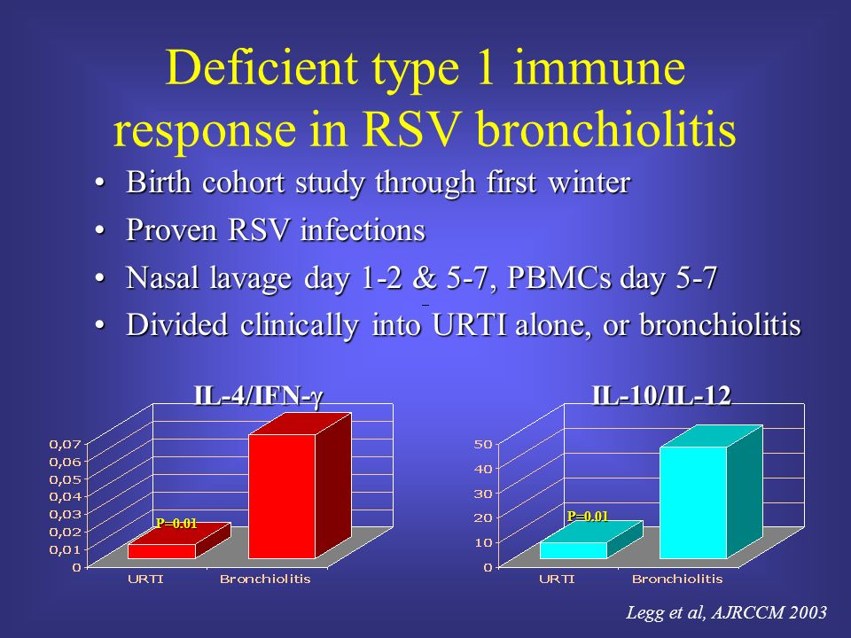 Deficient type 1 immune response in RSV bronchiolitis