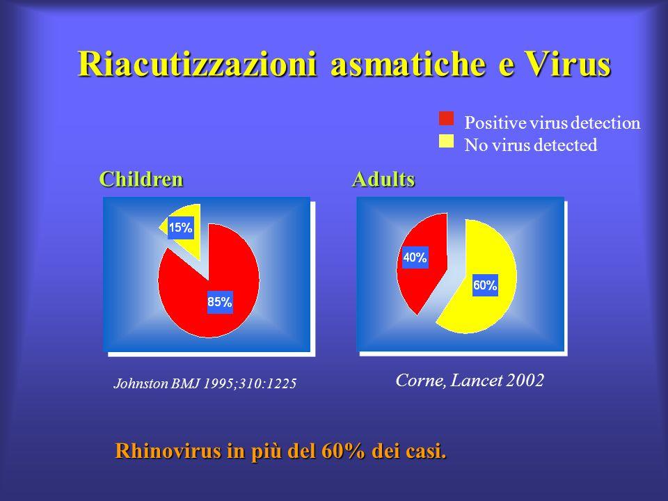 Riacutizzazioni asmatiche e Virus