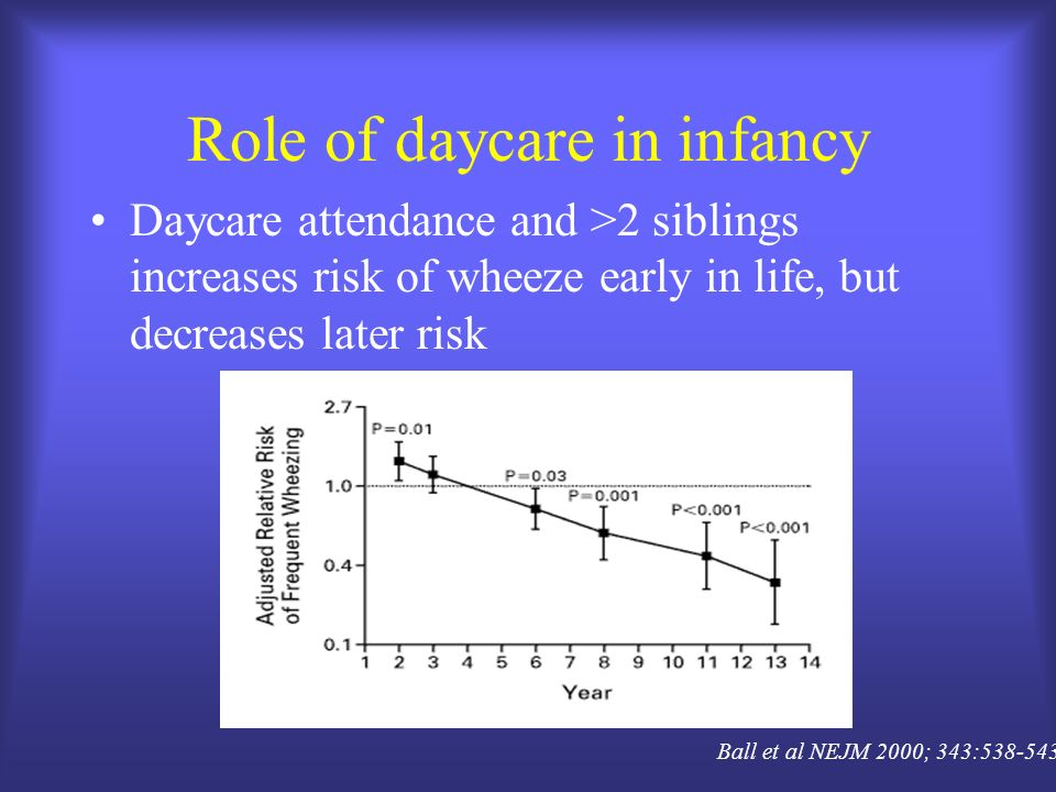 Role of daycare in infancy