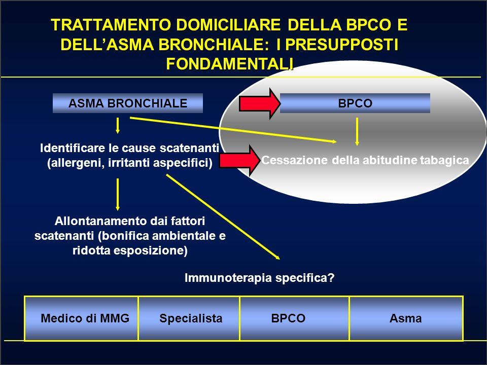 TRATTAMENTO DOMICILIARE DELLA BPCO E DELL'ASMA BRONCHIALE: I PRESUPPOSTI FONDAMENTALI