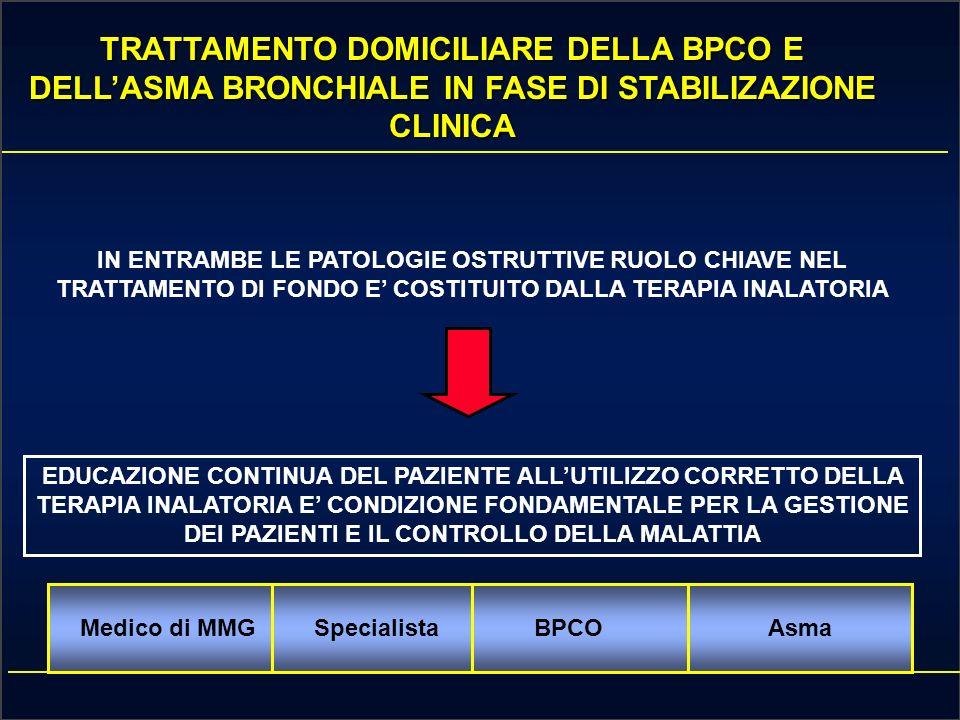 TRATTAMENTO DOMICILIARE DELLA BPCO E DELL'ASMA BRONCHIALE IN FASE DI STABILIZAZIONE CLINICA