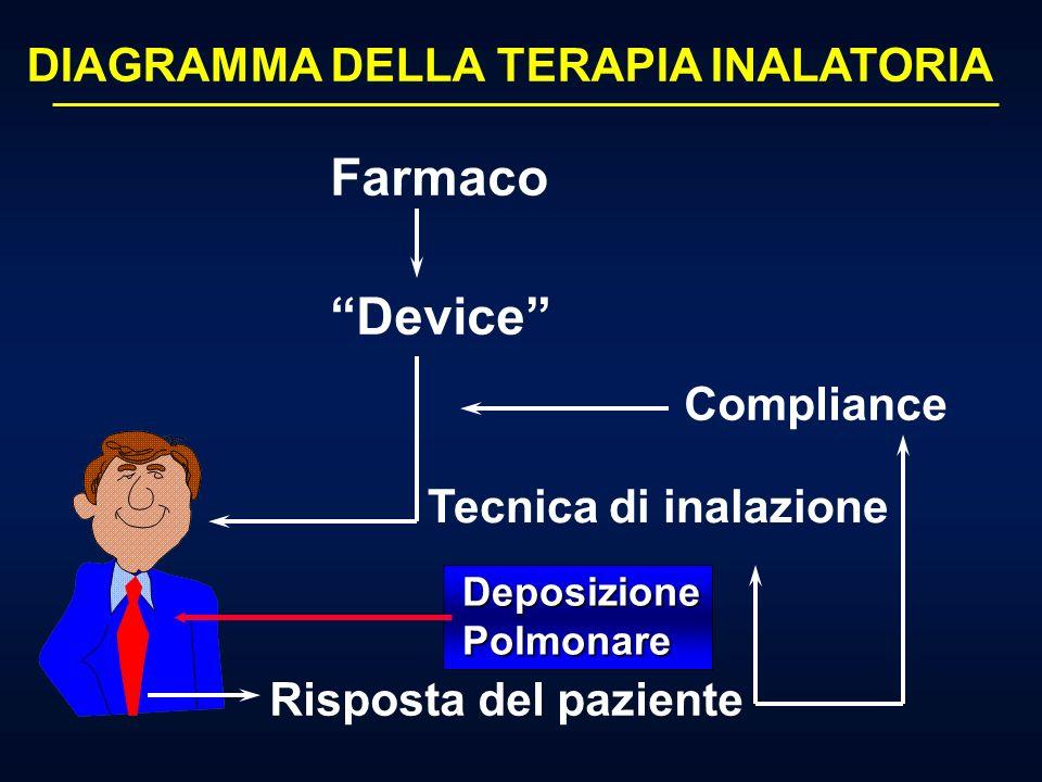 Farmaco Device DIAGRAMMA DELLA TERAPIA INALATORIA Compliance