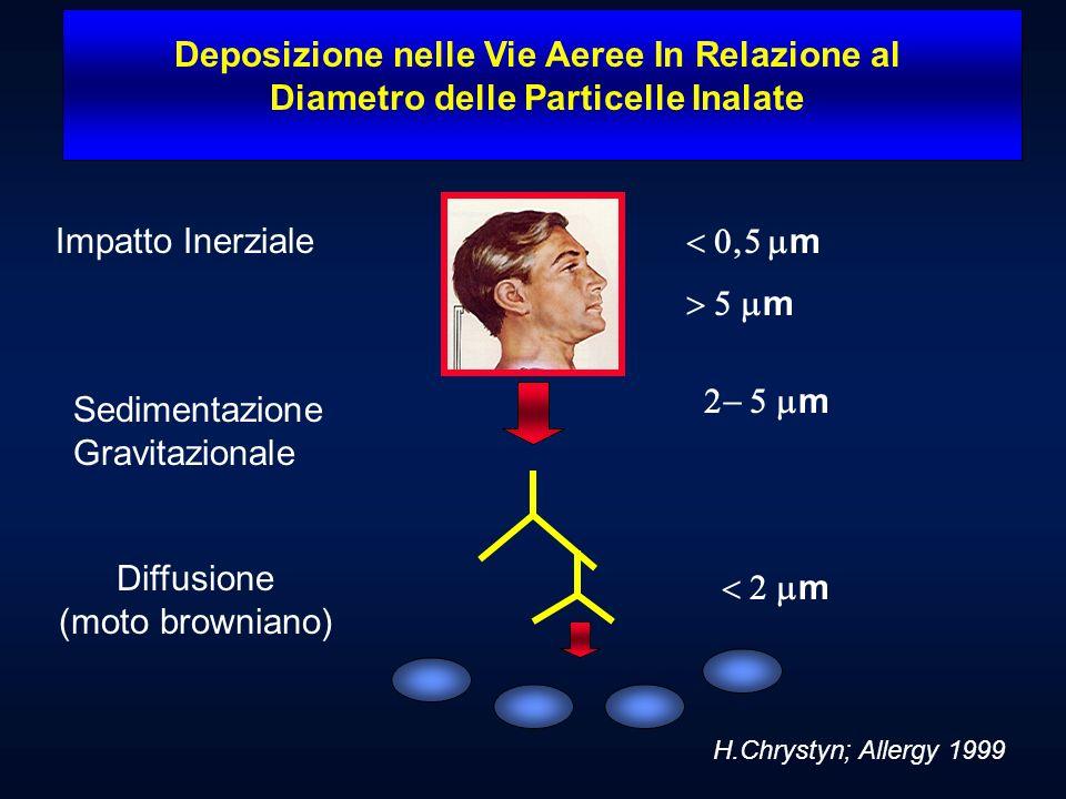 Diffusione (moto browniano)