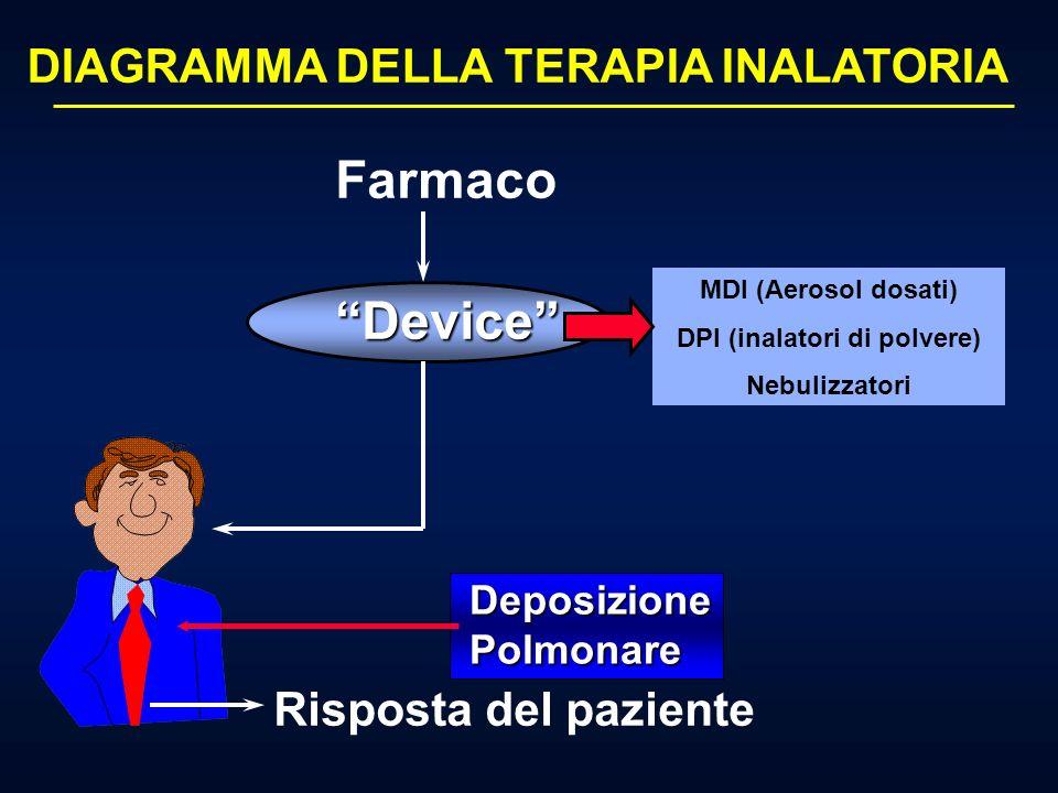 DPI (inalatori di polvere)