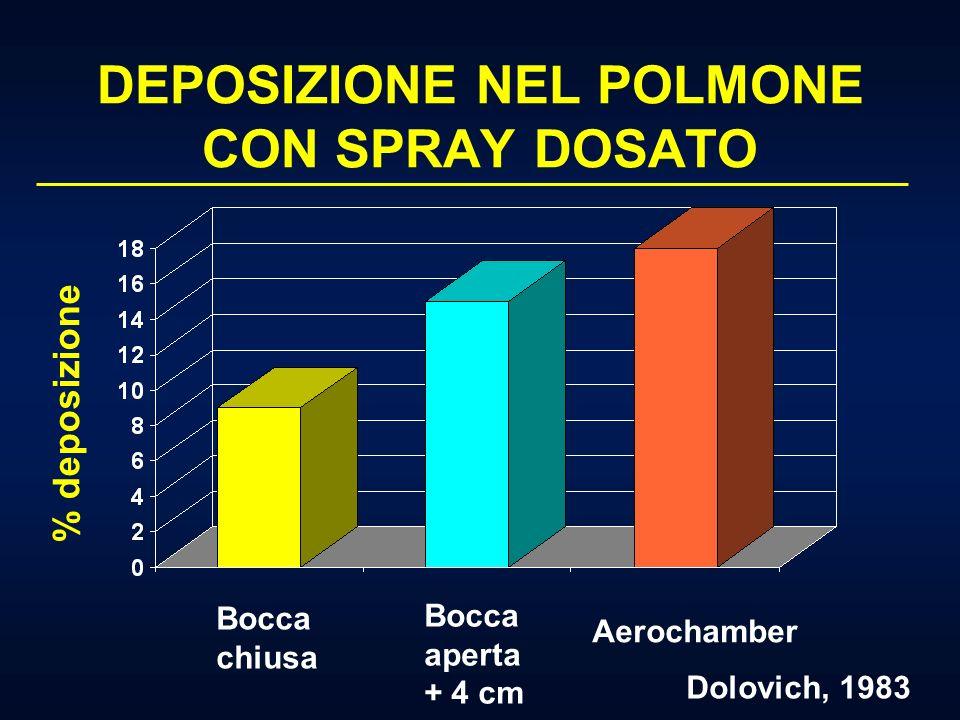 DEPOSIZIONE NEL POLMONE CON SPRAY DOSATO