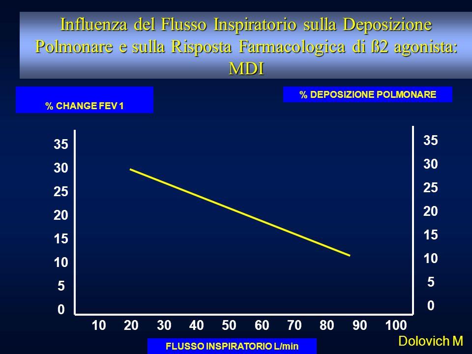 % DEPOSIZIONE POLMONARE FLUSSO INSPIRATORIO L/min