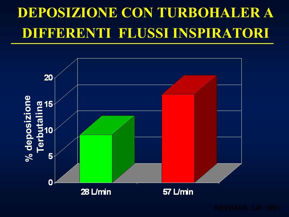 DEPOSIZIONE CON TURBOHALER A DIFFERENTI FLUSSI INSPIRATORI