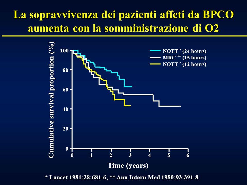 La sopravvivenza dei pazienti affeti da BPCO aumenta con la somministrazione di O2
