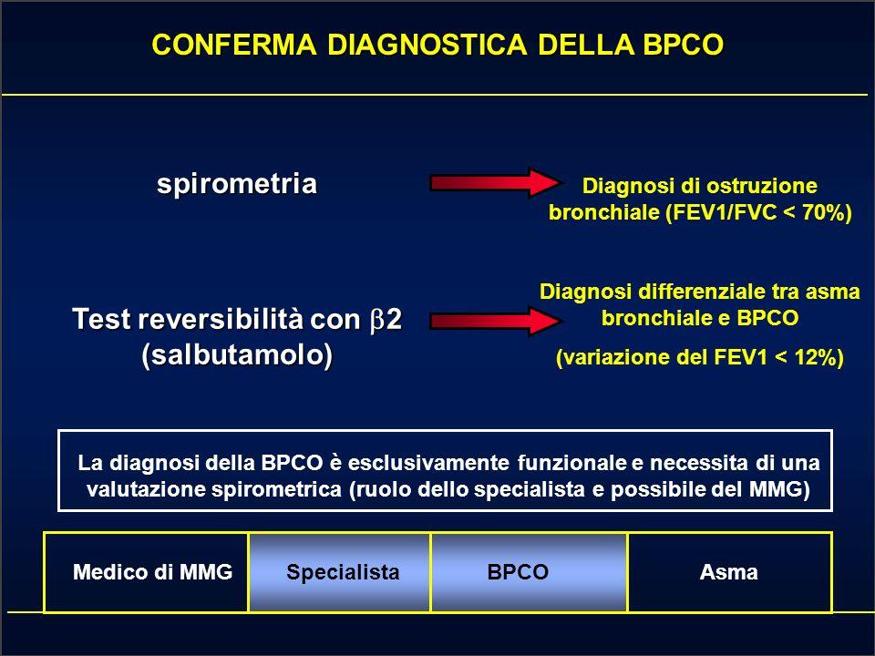 CONFERMA DIAGNOSTICA DELLA BPCO