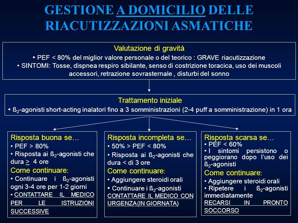 GESTIONE A DOMICILIO DELLE RIACUTIZZAZIONI ASMATICHE