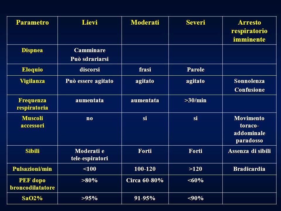 Parametro Lievi Moderati Severi Arresto respiratorio imminente