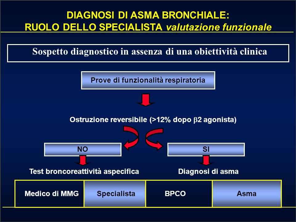 DIAGNOSI DI ASMA BRONCHIALE:
