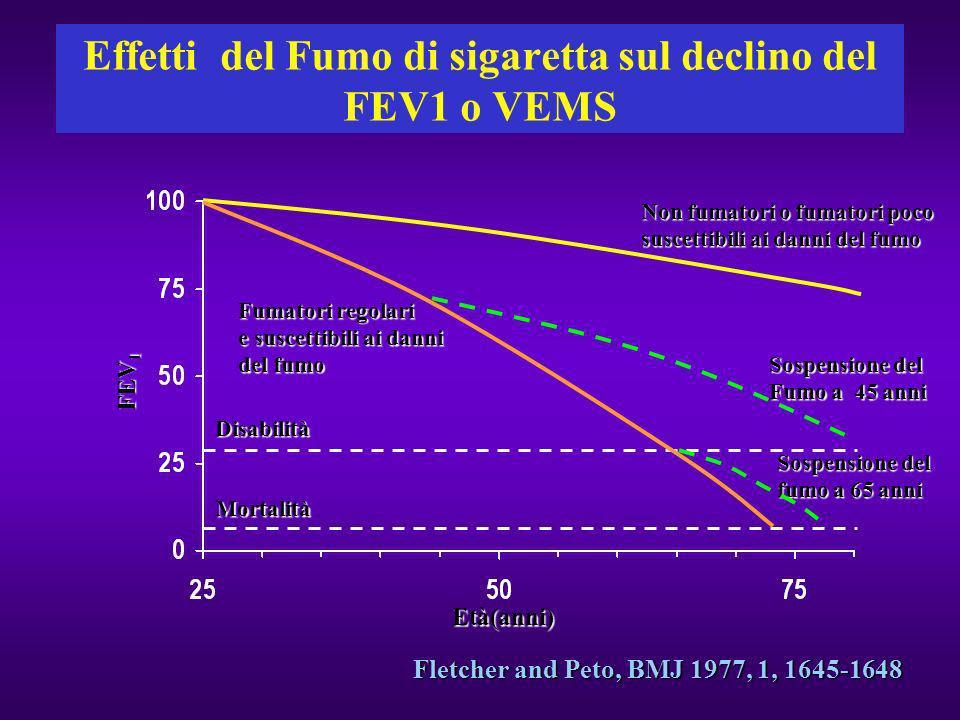 Effetti del Fumo di sigaretta sul declino del FEV1 o VEMS