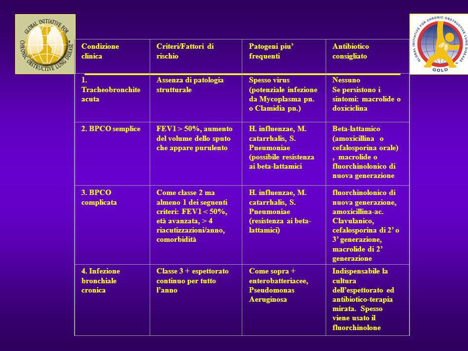 Condizione clinicaCriteri/Fattori di rischio. Patogeni piu' frequenti. Antibiotico consigliato. 1. Tracheobronchite acuta.