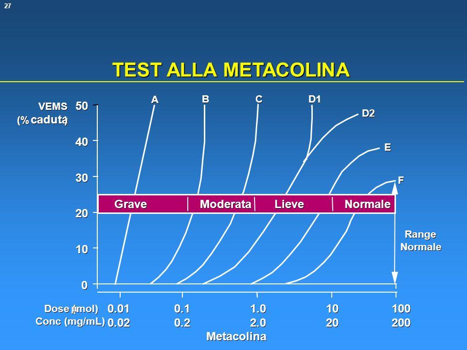 TEST ALLA METACOLINA caduta 50 40 30 Grave Moderata Lieve Normale 20